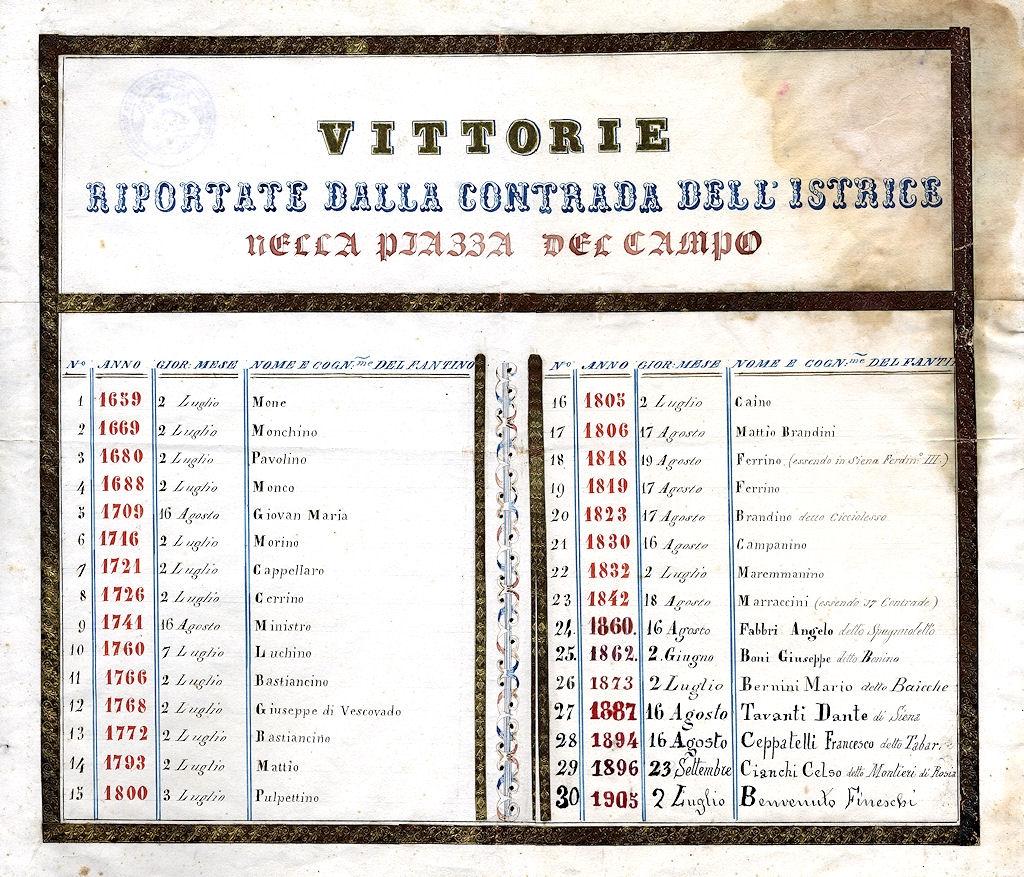Vittorie dal 1659 al 1905